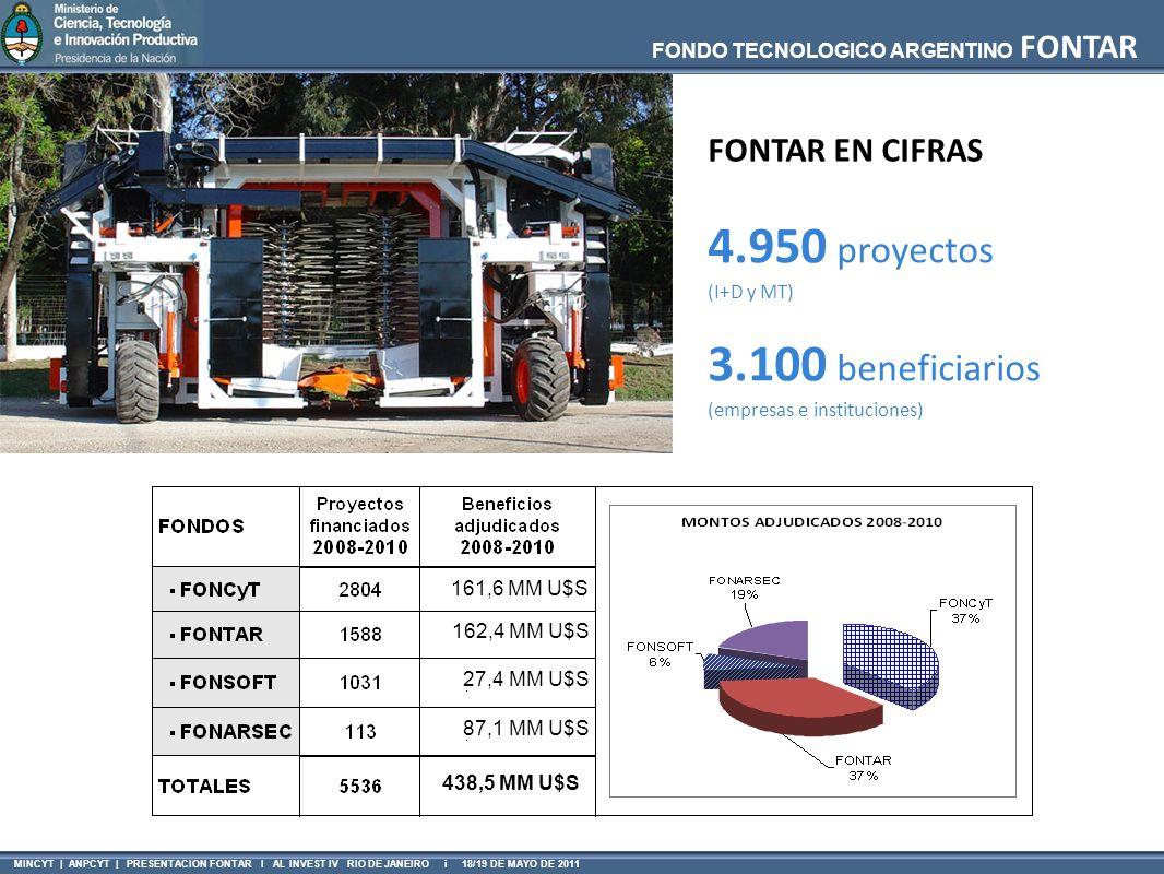 4.950 proyectos 3.100 beneficiarios FONTAR EN CIFRAS (I+D y MT)