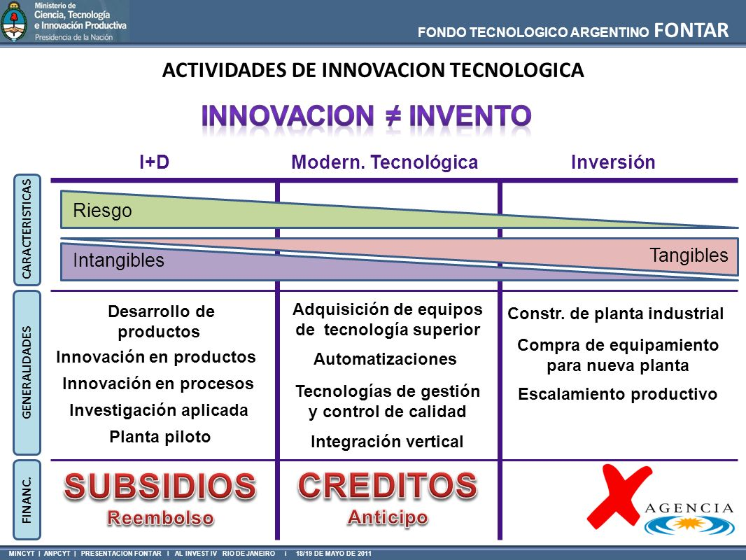 SUBSIDIOS CREDITOS Innovacion ≠ invento