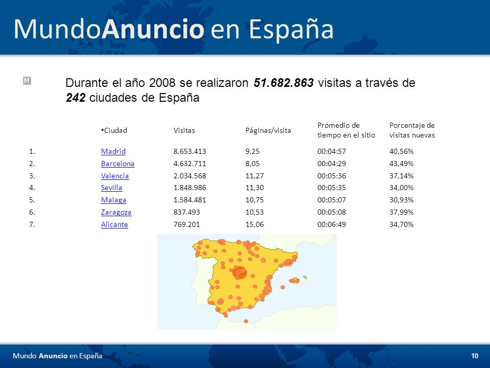 MundoAnuncio en España