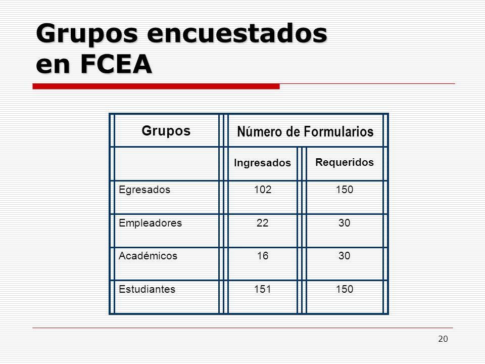 Grupos encuestados en FCEA