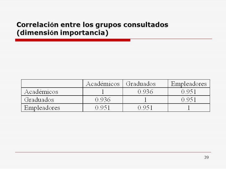 Correlación entre los grupos consultados (dimensión importancia)