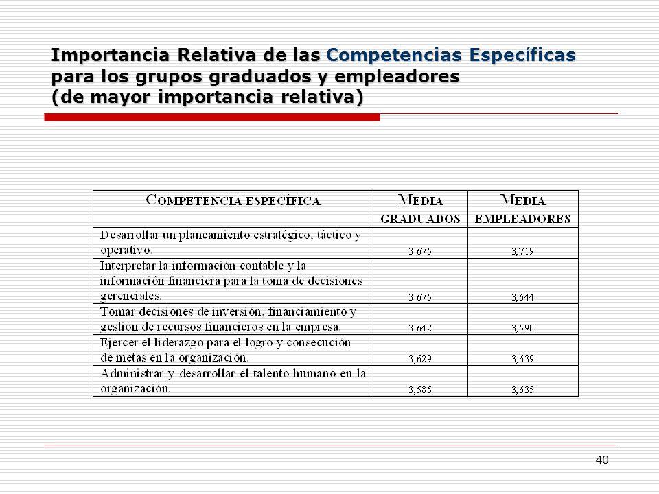 Importancia Relativa de las Competencias Específicas para los grupos graduados y empleadores (de mayor importancia relativa)
