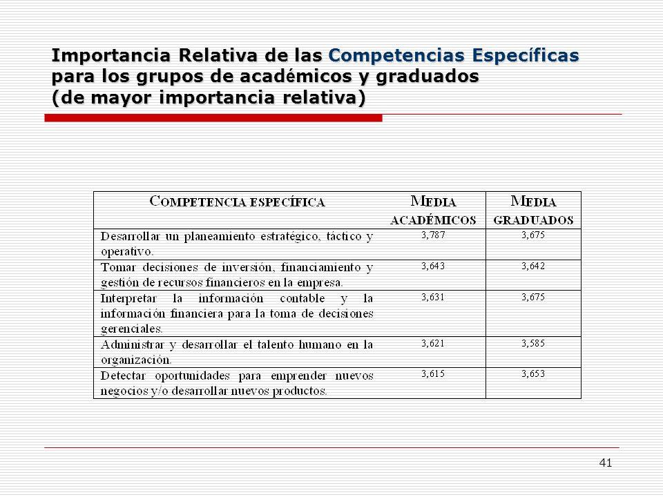 Importancia Relativa de las Competencias Específicas para los grupos de académicos y graduados (de mayor importancia relativa)