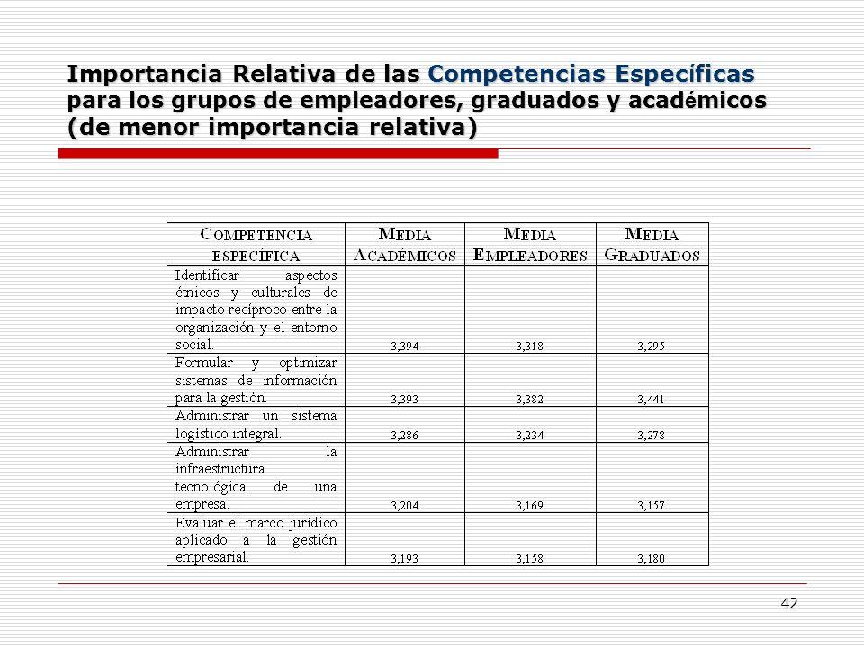 Importancia Relativa de las Competencias Específicas para los grupos de empleadores, graduados y académicos (de menor importancia relativa)