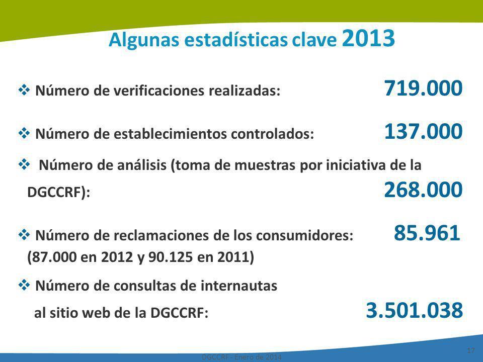 Algunas estadísticas clave 2013