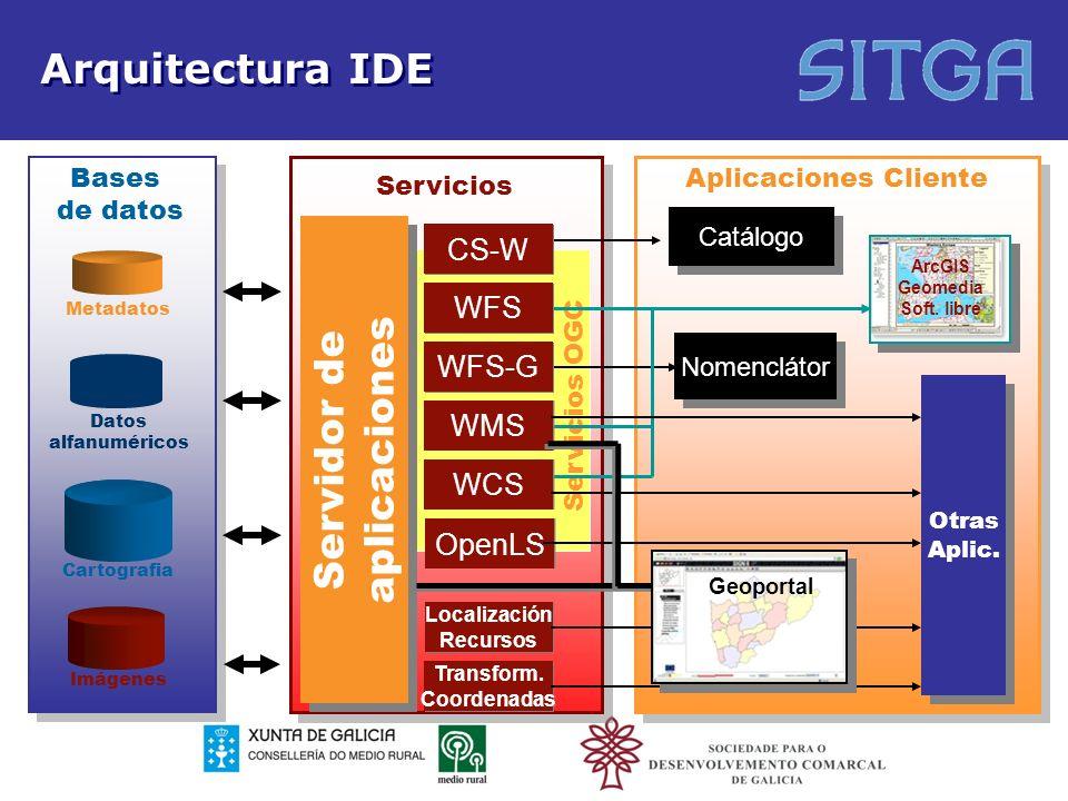 Arquitectura IDE Servidor de aplicaciones CS-W WFS WFS-G WMS WCS