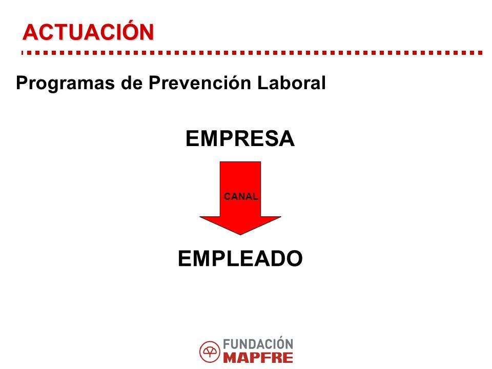 ACTUACIÓN Programas de Prevención Laboral EMPRESA CANAL EMPLEADO