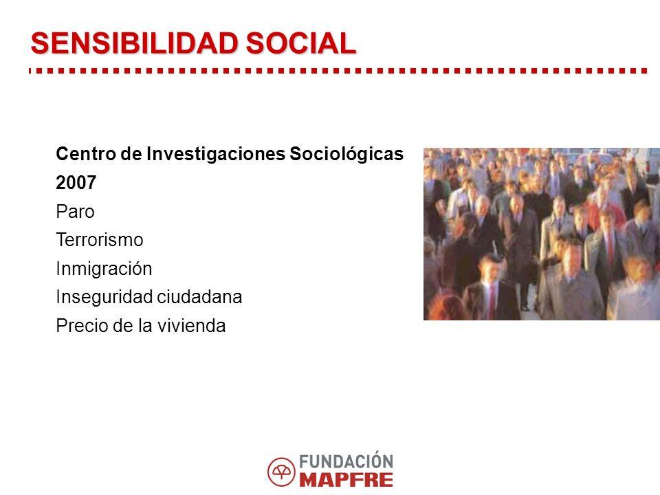 SENSIBILIDAD SOCIAL Centro de Investigaciones Sociológicas 2007 Paro