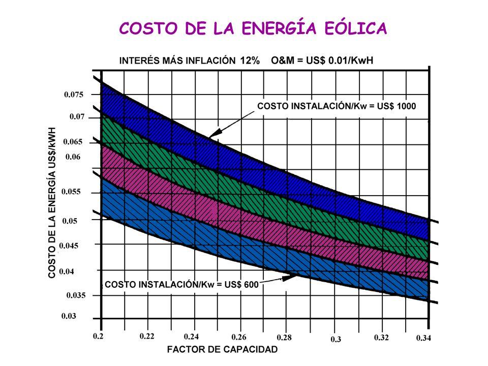 COSTO DE LA ENERGÍA EÓLICA