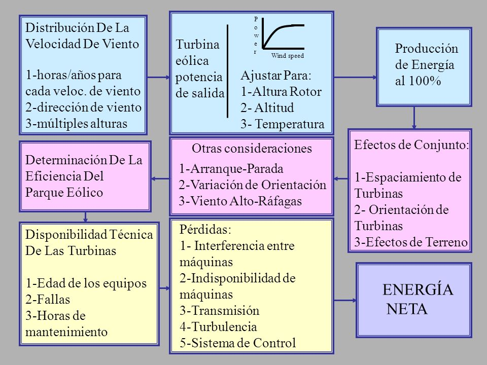 ENERGÍA NETA Turbina eólica potencia de salida Ajustar Para: