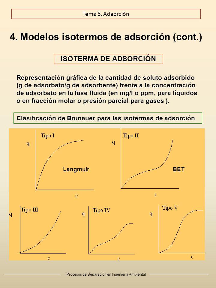 4. Modelos isotermos de adsorción (cont.)