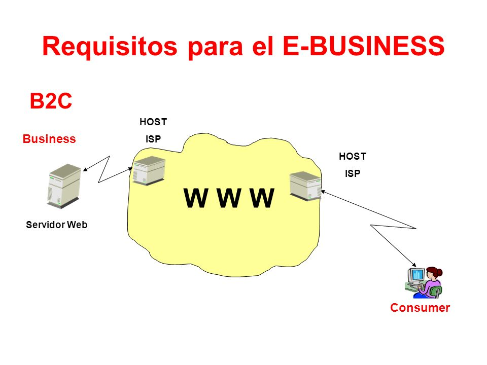 Requisitos para el E-BUSINESS