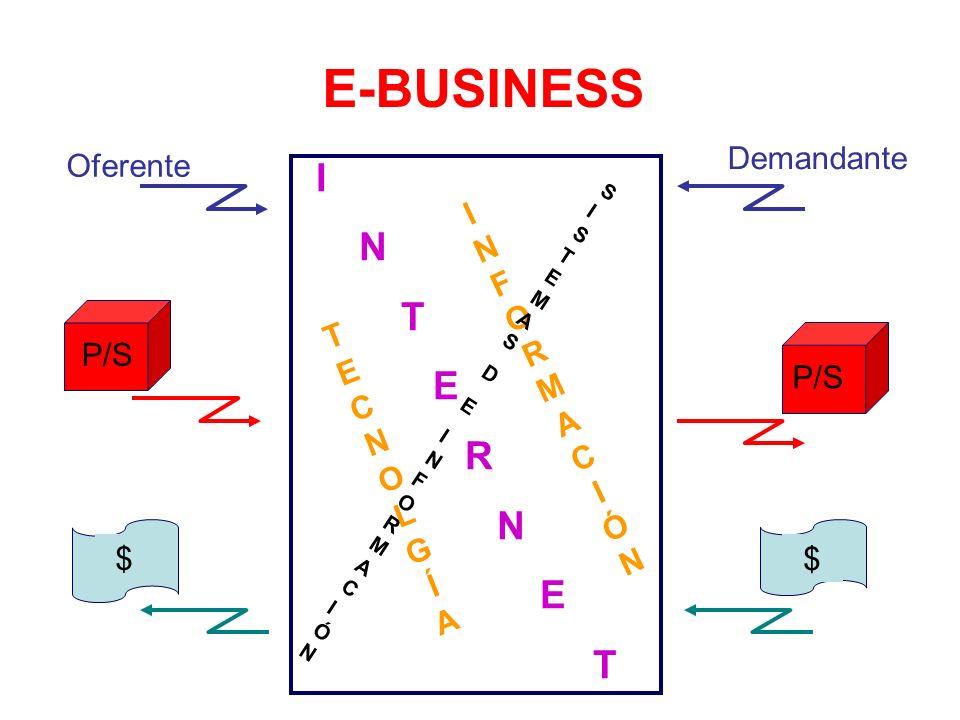 E-BUSINESS I N T E R Demandante Oferente I F R M T E P/S Ó C P/S N O L
