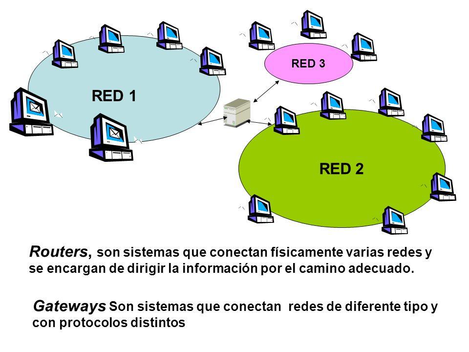 RED 3 RED 1. RED 2. Routers, son sistemas que conectan físicamente varias redes y se encargan de dirigir la información por el camino adecuado.