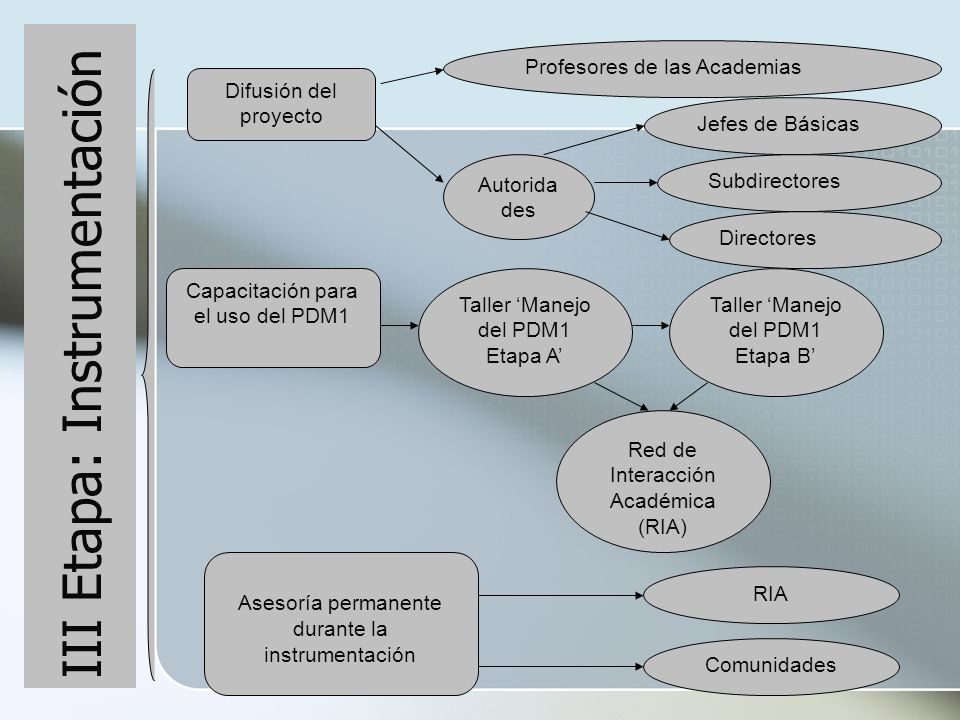 III Etapa: Instrumentación