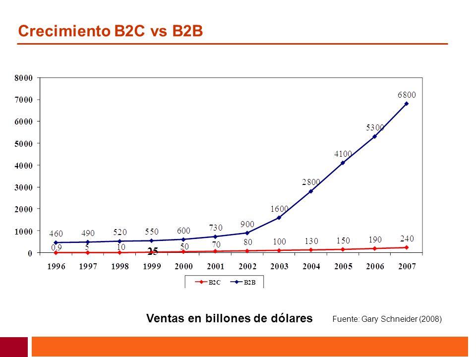 Crecimiento B2C vs B2B Ventas en billones de dólares