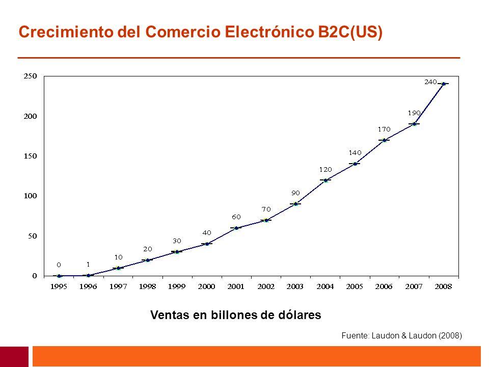 Crecimiento del Comercio Electrónico B2C(US)