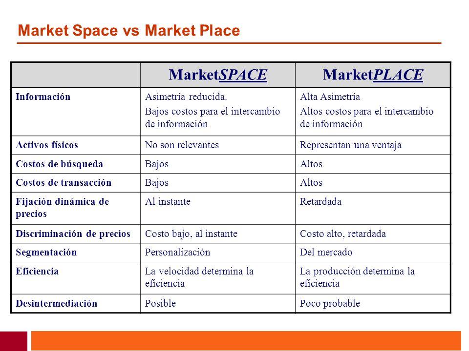 MarketSPACE MarketPLACE
