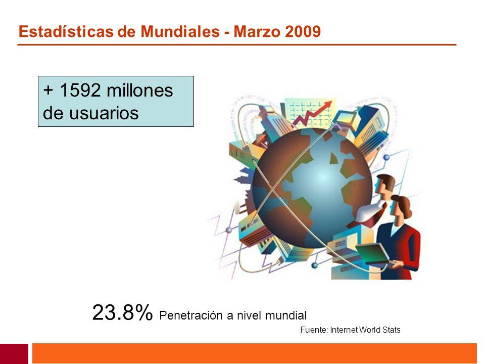 23.8% Penetración a nivel mundial