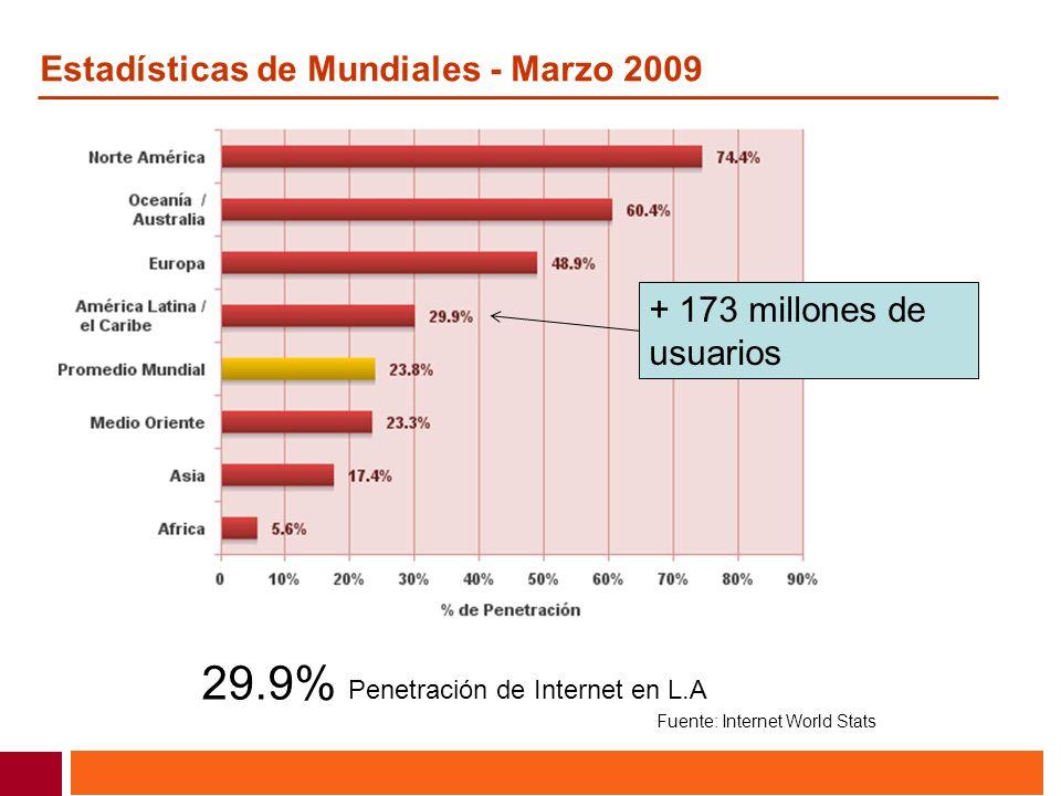 29.9% Penetración de Internet en L.A