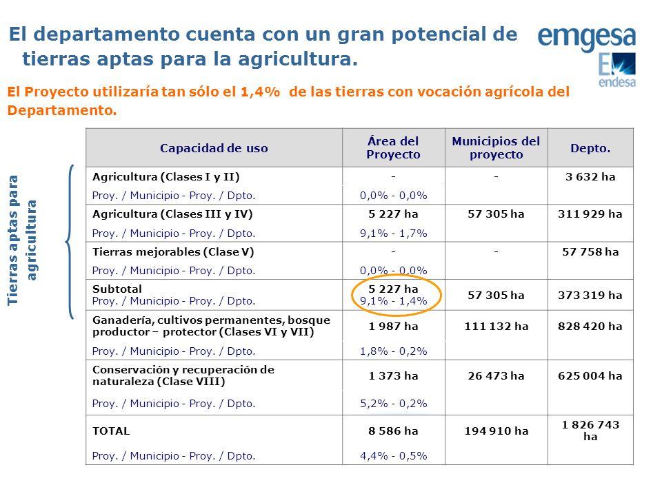 Municipios del proyecto Tierras aptas para agricultura