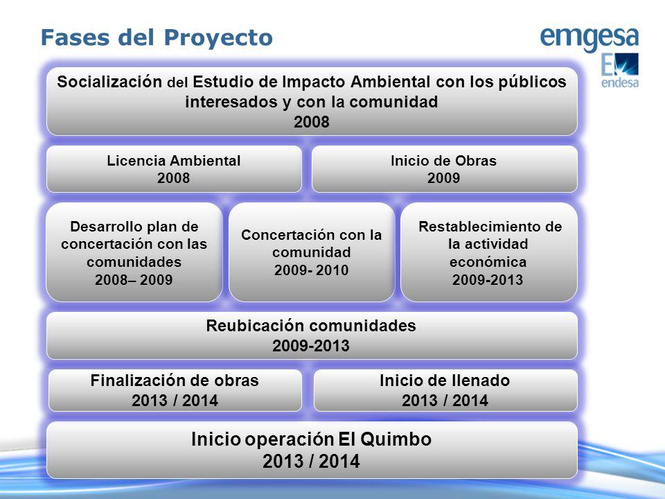Fases del Proyecto Inicio operación El Quimbo 2013 / 2014