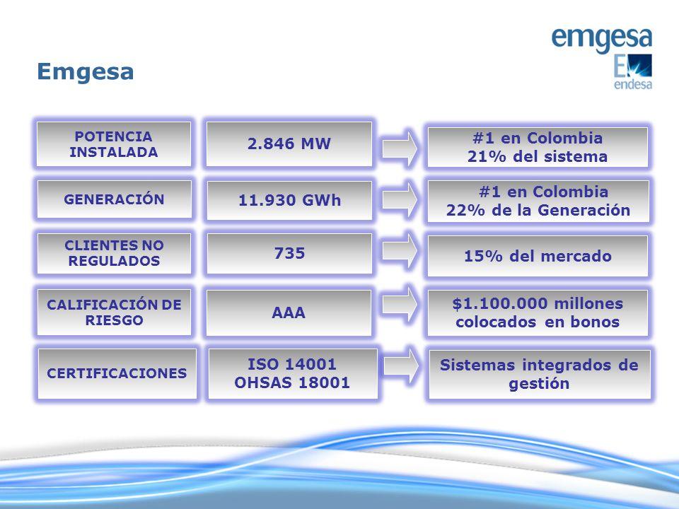 Emgesa 2.846 MW #1 en Colombia 21% del sistema