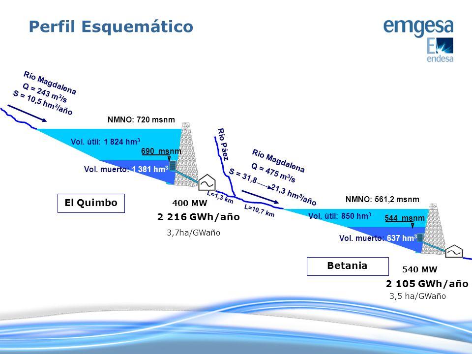 Perfil Esquemático El Quimbo 2 216 GWh/año Betania 2 105 GWh/año
