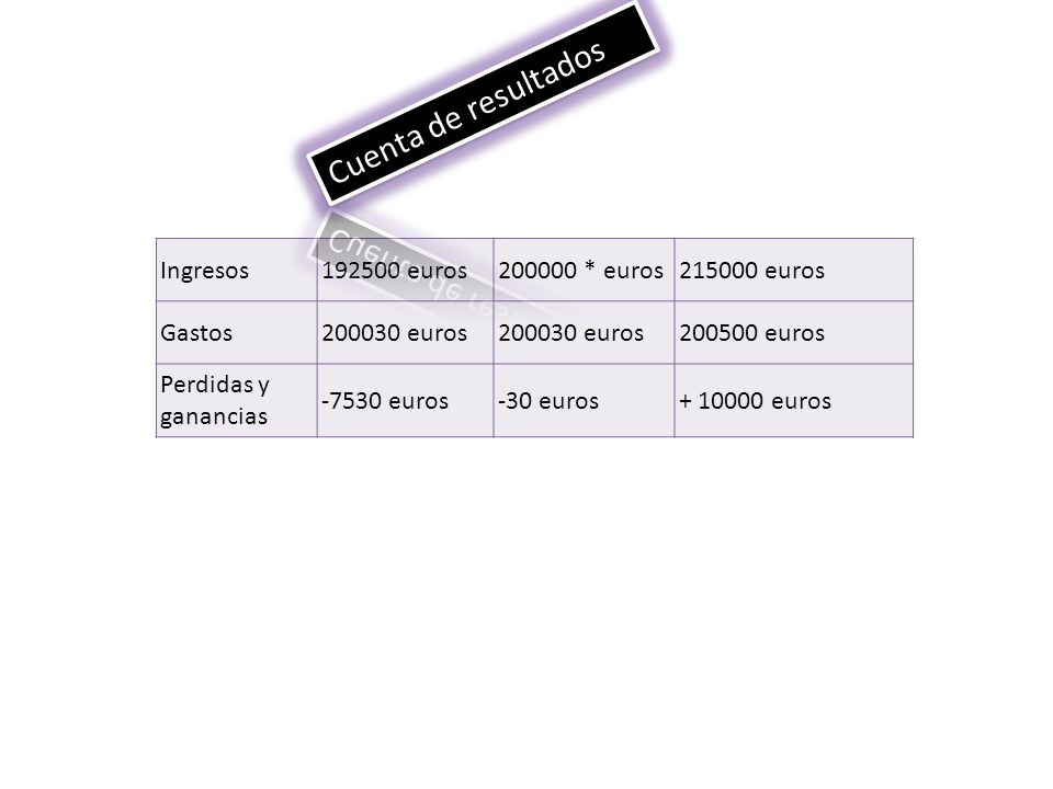 Cuenta de resultados Ingresos 192500 euros 200000 * euros 215000 euros