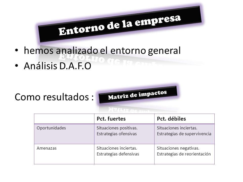 hemos analizado el entorno general Análisis D.A.F.O Como resultados :
