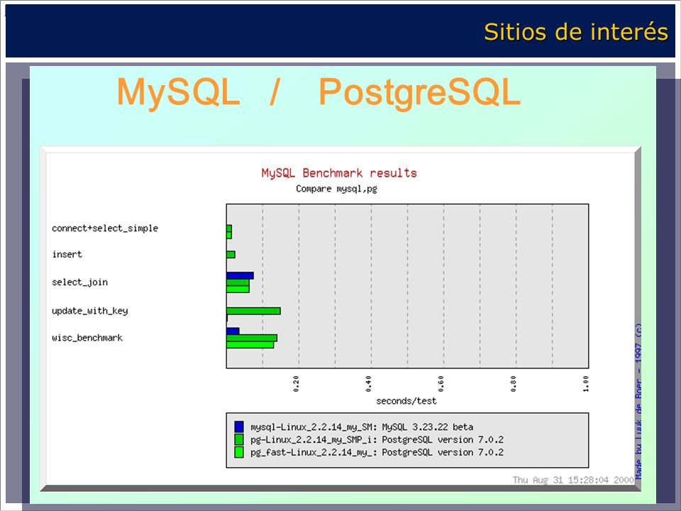 Sitios de interés MySQL / PostgreSQL