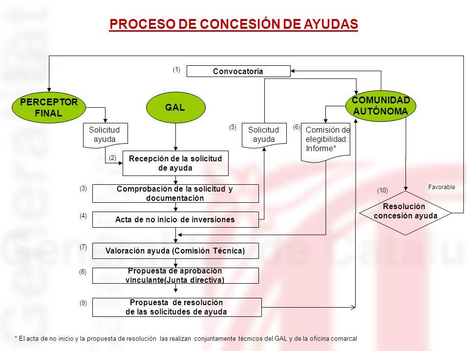 PROCESO DE CONCESIÓN DE AYUDAS
