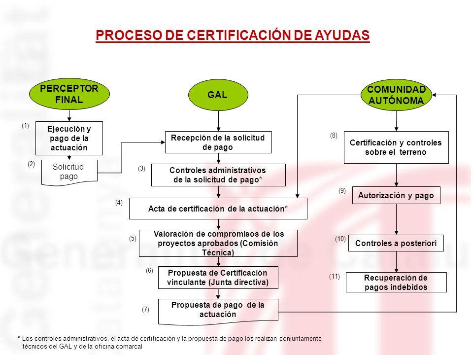 PROCESO DE CERTIFICACIÓN DE AYUDAS