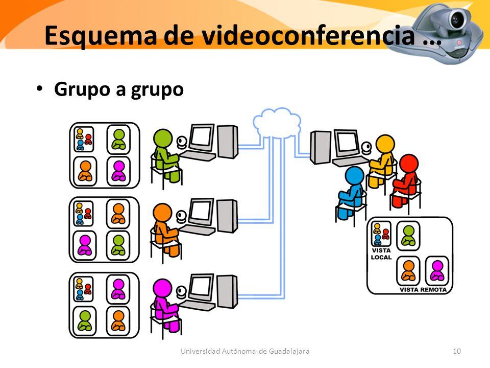 Esquema de videoconferencia …