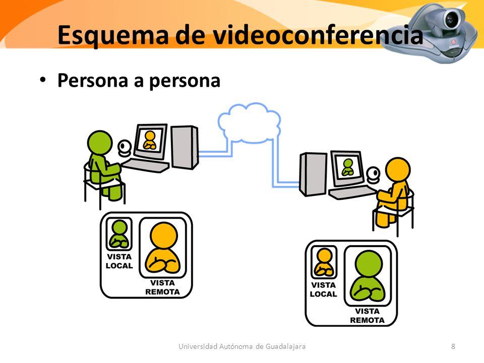Esquema de videoconferencia