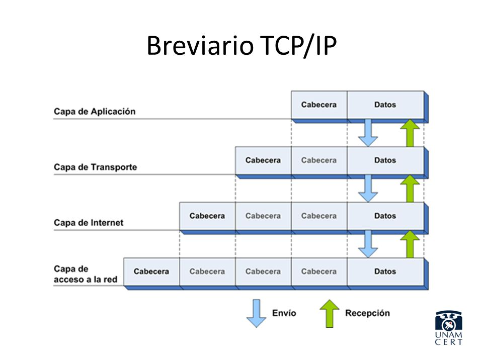 Breviario TCP/IP
