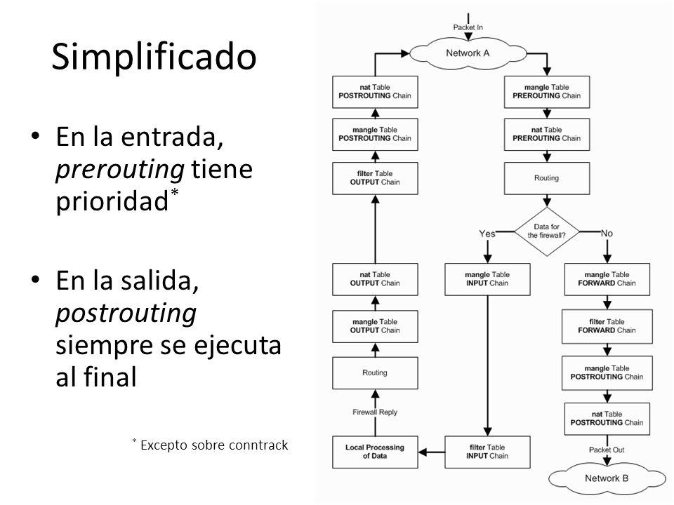 Simplificado En la entrada, prerouting tiene prioridad*