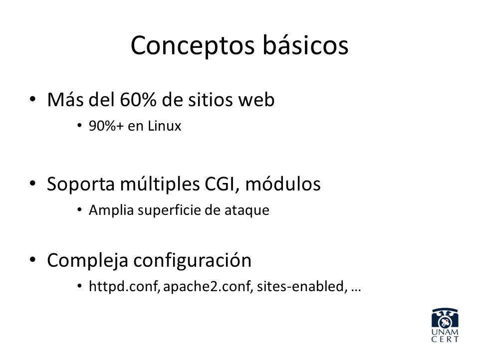Conceptos básicos Más del 60% de sitios web