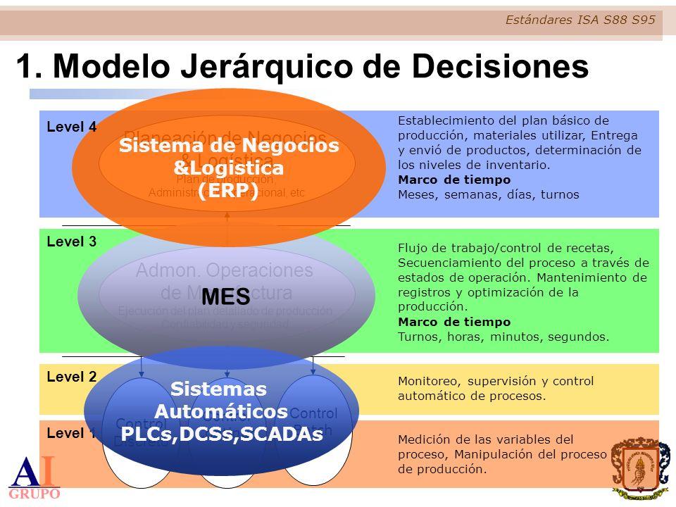 1. Modelo Jerárquico de Decisiones