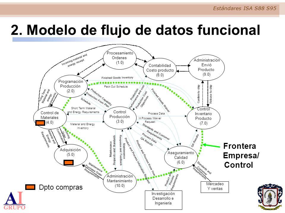 2. Modelo de flujo de datos funcional