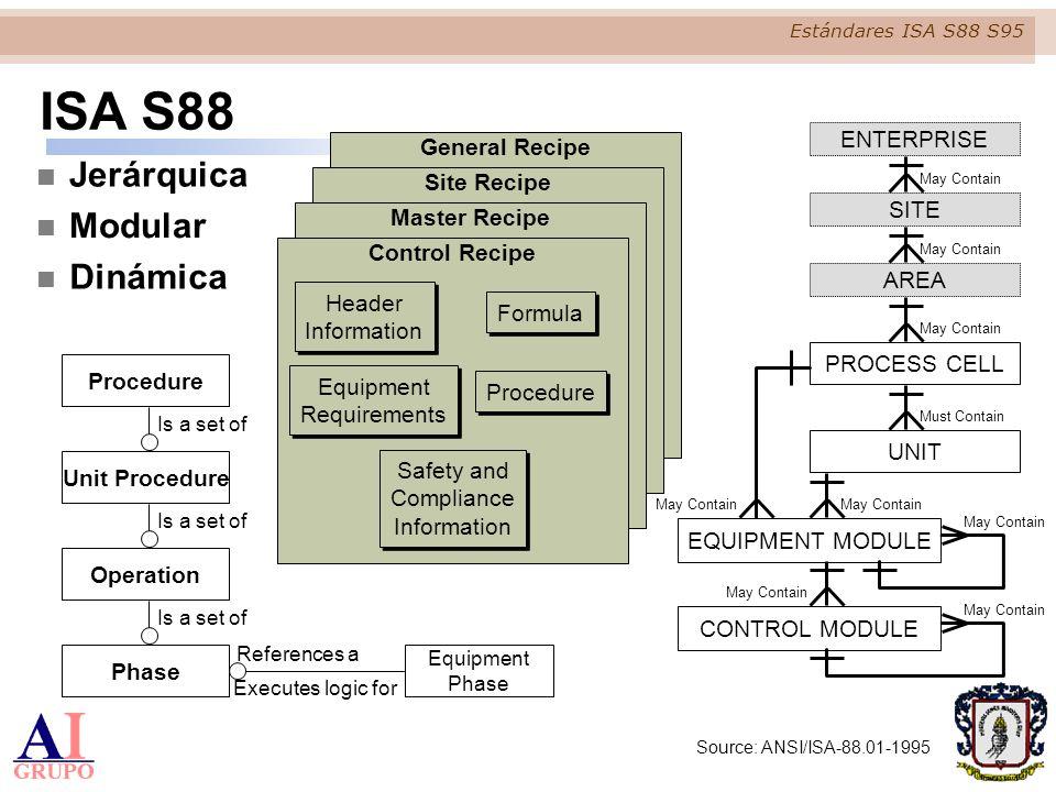 ISA S88 Jerárquica Modular Dinámica ENTERPRISE General Recipe