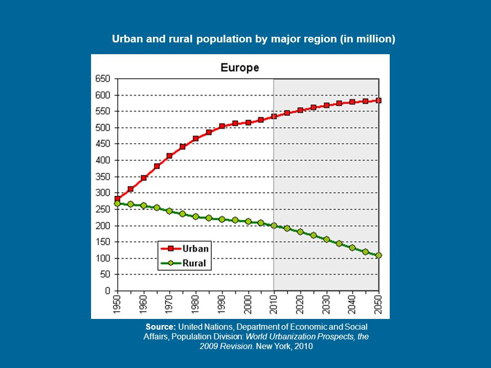 Urban and rural population by major region (in million)