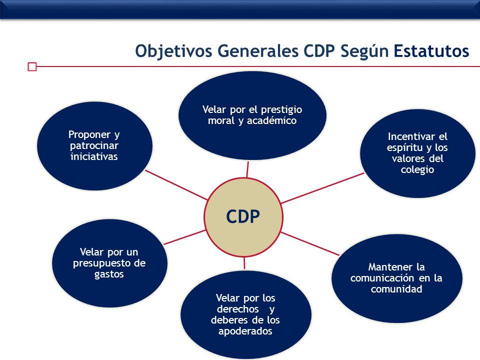Objetivos Generales CDP Según Estatutos