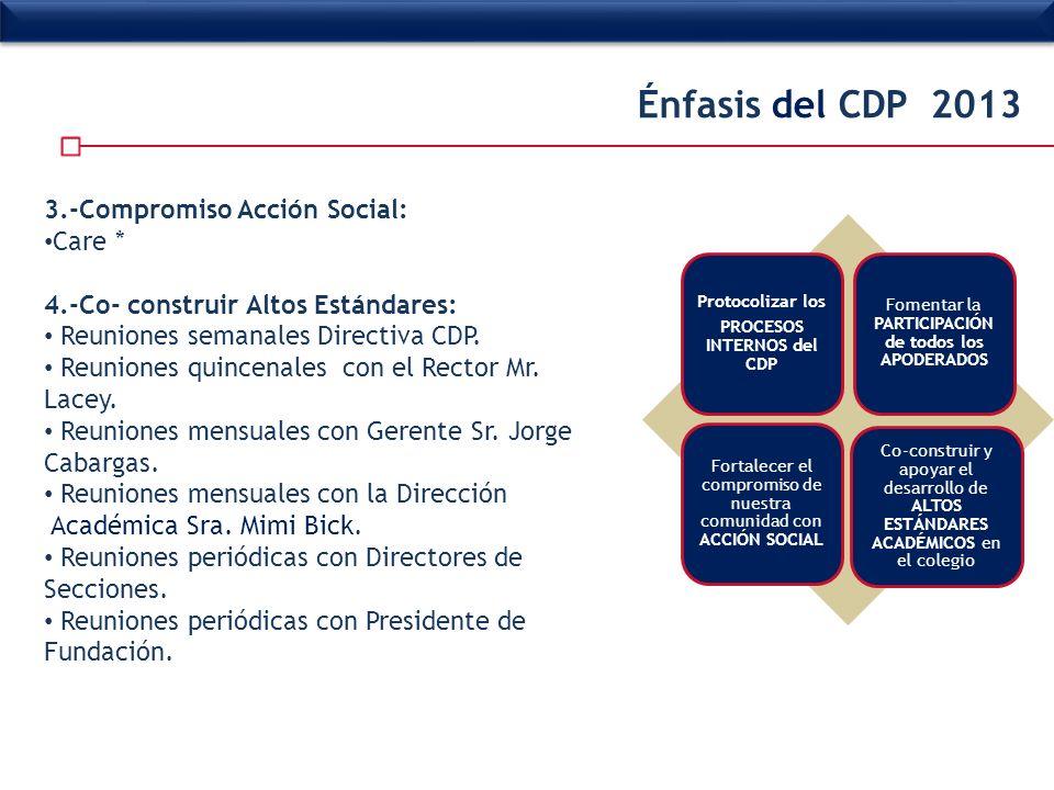 PROCESOS INTERNOS del CDP