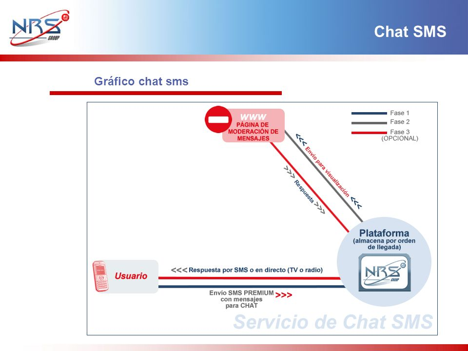 Chat SMS Gráfico chat sms