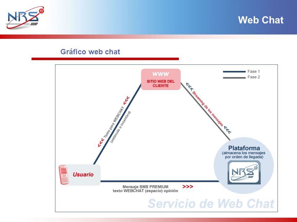 Web Chat Gráfico web chat