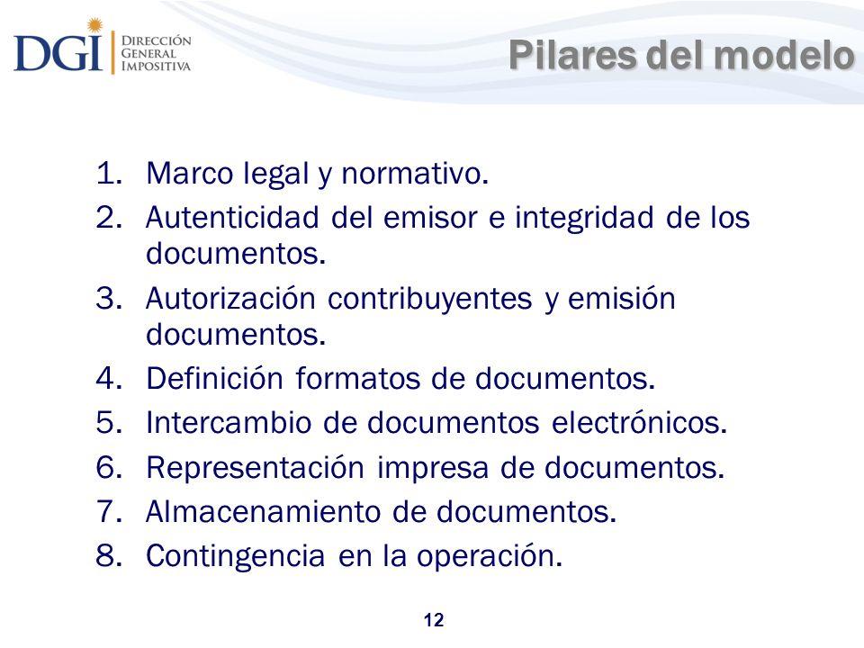 Pilares del modelo Marco legal y normativo.