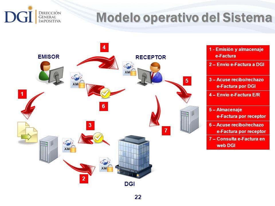 Modelo operativo del Sistema