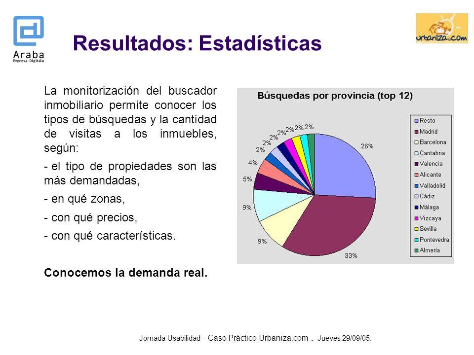Resultados: Estadísticas