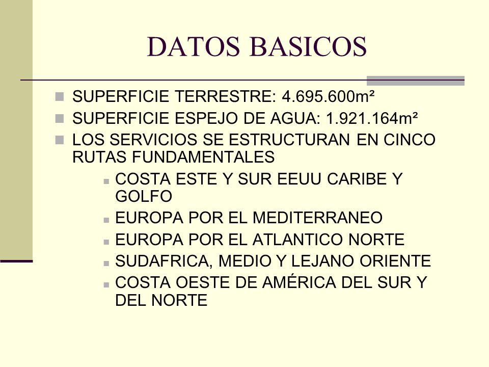 DATOS BASICOS SUPERFICIE TERRESTRE: 4.695.600m²